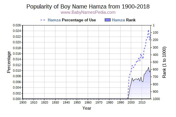 Popularity Trend  for Hamza  from 1900 to 2016