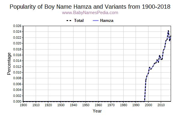 Variant Popularity Trend  for Hamza  from 1900 to 2016