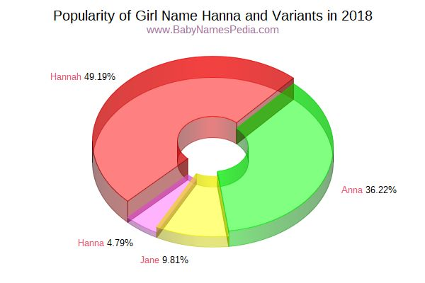 Variant Popularity Chart  for Hanna  in 2018