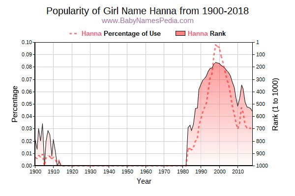 Popularity Trend  for Hanna  from 1900 to 2018
