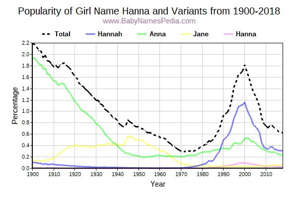 Variant Popularity Trend  for Hanna  from 1900 to 2018