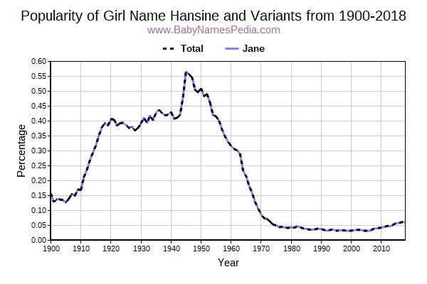 Variant Popularity Trend  for Hansine  from 1900 to 2017