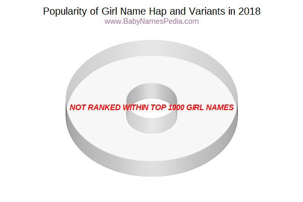 Variant Popularity Chart  for Hap  in 2015