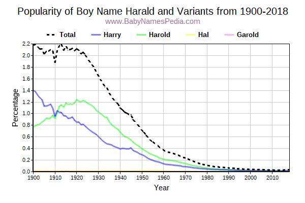 Variant Popularity Trend  for Harald  from 1900 to 2017