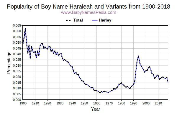 Variant Popularity Trend  for Haraleah  from 1900 to 2016