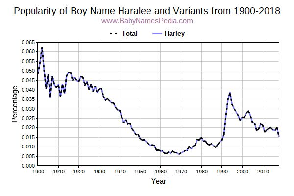 Variant Popularity Trend  for Haralee  from 1900 to 2016