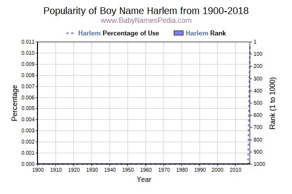 Popularity Trend  for Harlem  from 1900 to 2016