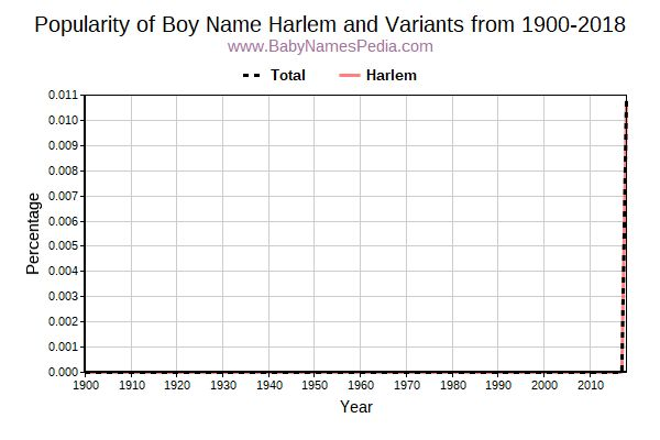 Variant Popularity Trend  for Harlem  from 1900 to 2016