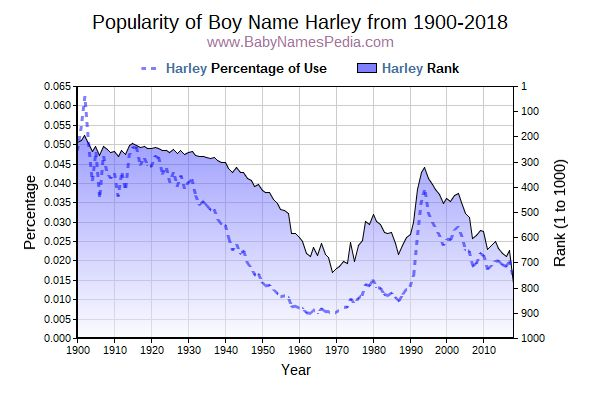 Popularity Trend  for Harley  from 1900 to 2016