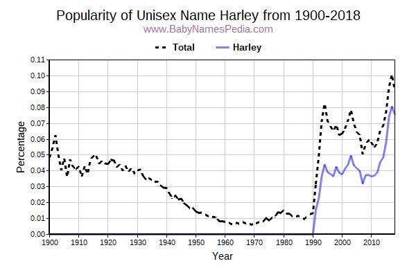 Unisex Popularity Trend  for Harley  from 1900 to 2017