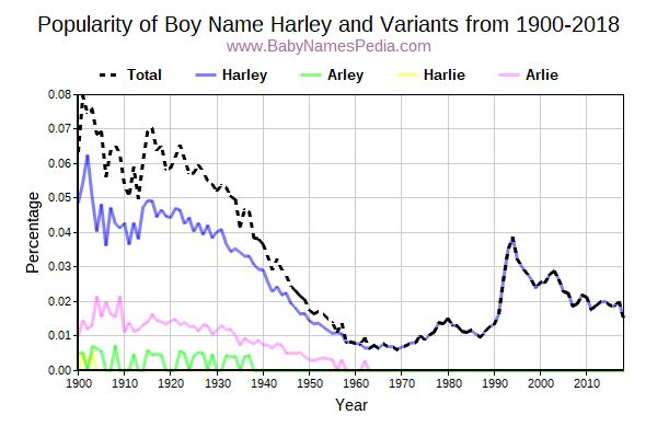 Variant Popularity Trend  for Harley  from 1900 to 2016