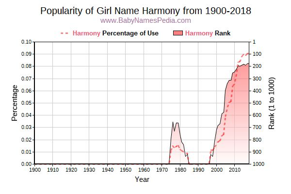 Popularity Trend  for Harmony  from 1900 to 2016