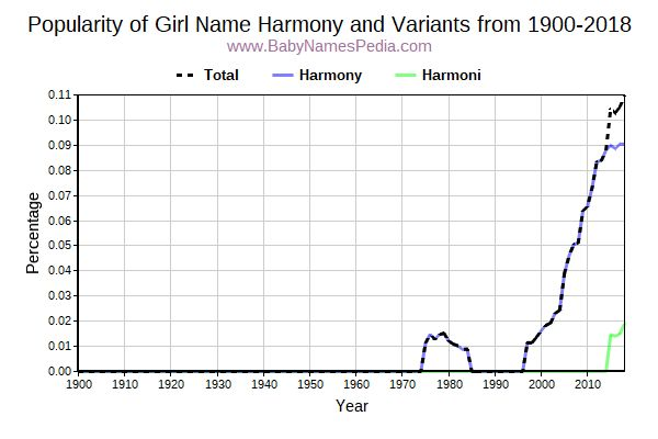 Variant Popularity Trend  for Harmony  from 1900 to 2016