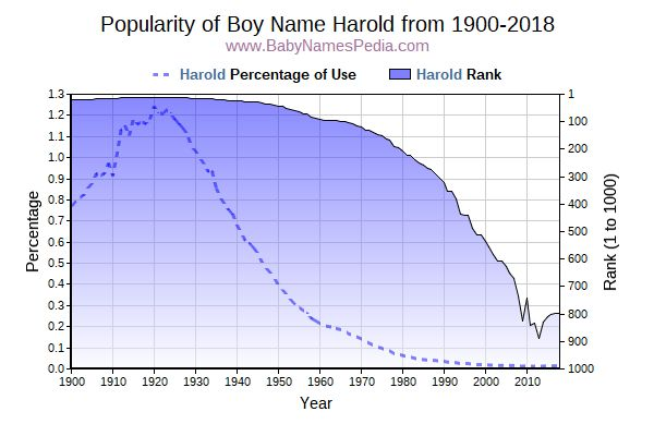 Popularity Trend  for Harold  from 1900 to 2018