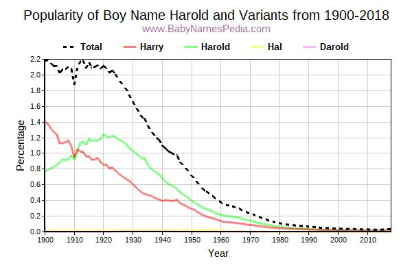 Variant Popularity Trend  for Harold  from 1900 to 2018