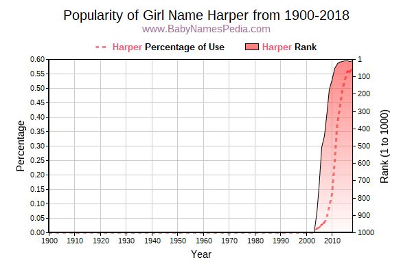 Popularity Trend  for Harper  from 1900 to 2017
