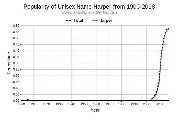 Unisex Popularity Trend  for Harper  from 1900 to 2017