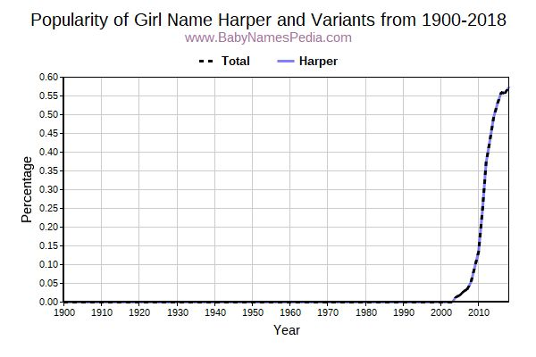 Variant Popularity Trend  for Harper  from 1900 to 2017