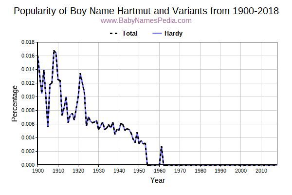 Variant Popularity Trend  for Hartmut  from 1900 to 2017