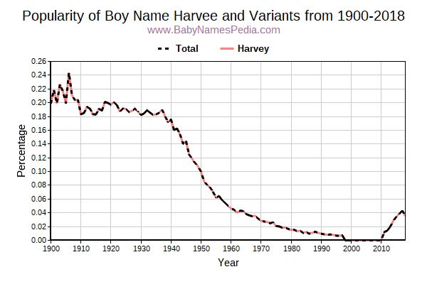 Variant Popularity Trend  for Harvee  from 1900 to 2015