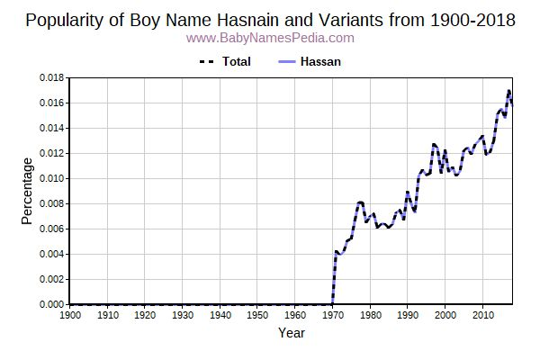 Variant Popularity Trend  for Hasnain  from 1900 to 2016