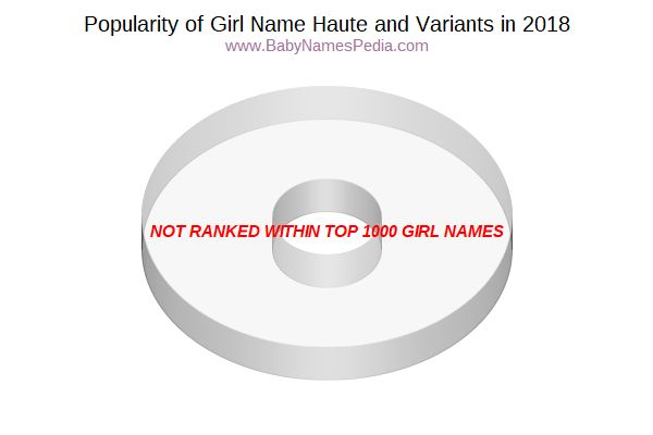 Variant Popularity Chart  for Haute  in 2015