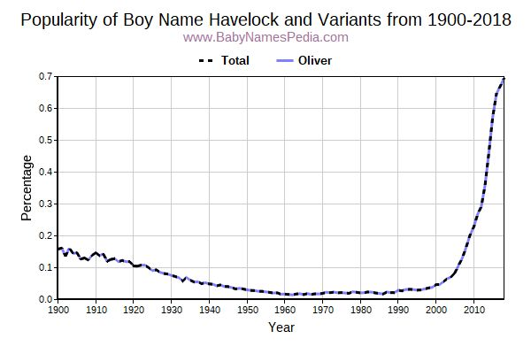Variant Popularity Trend  for Havelock  from 1900 to 2016