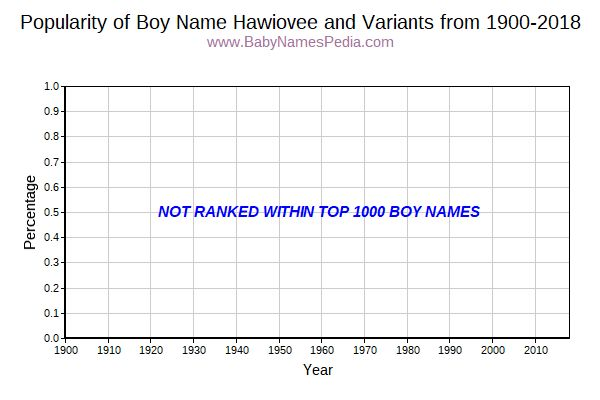 Variant Popularity Trend  for Hawiovee  from 1900 to 2018