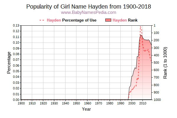 Popularity Trend  for Hayden  from 1900 to 2015