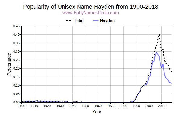 Unisex Popularity Trend  for Hayden  from 1900 to 2015