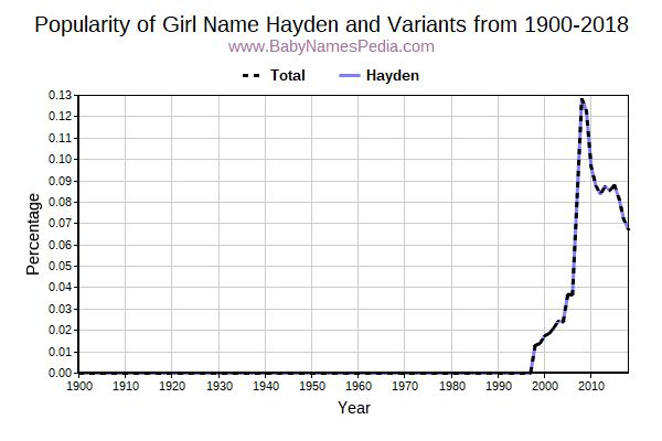Variant Popularity Trend  for Hayden  from 1900 to 2015