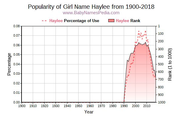 Popularity Trend  for Haylee  from 1900 to 2015