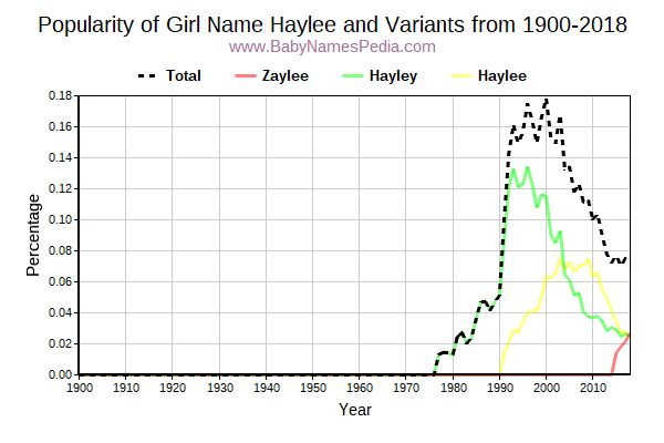Variant Popularity Trend  for Haylee  from 1900 to 2018