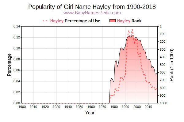 Popularity Trend  for Hayley  from 1900 to 2018