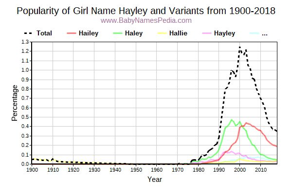 Variant Popularity Trend  for Hayley  from 1900 to 2018