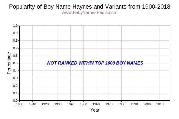 Variant Popularity Trend  for Haynes  from 1900 to 2016