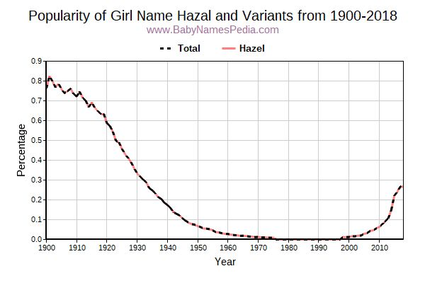 Variant Popularity Trend  for Hazal  from 1900 to 2015