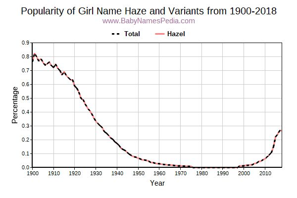 Variant Popularity Trend  for Haze  from 1900 to 2016
