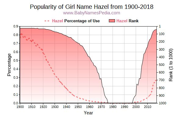 Popularity Trend  for Hazel  from 1900 to 2015