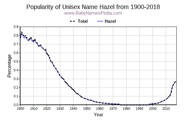 Unisex Popularity Trend  for Hazel  from 1900 to 2015