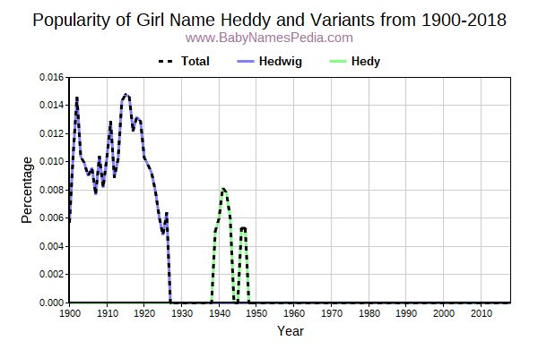 Variant Popularity Trend  for Heddy  from 1900 to 2016