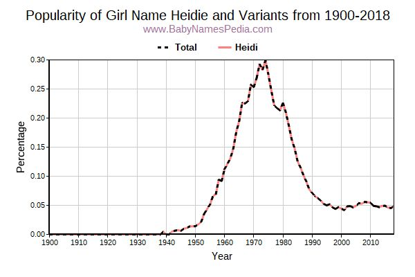 Variant Popularity Trend  for Heidie  from 1900 to 2017