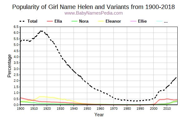 Variant Popularity Trend  for Helen  from 1900 to 2016