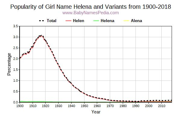 Variant Popularity Trend  for Helena  from 1900 to 2016