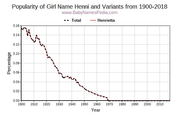 Variant Popularity Trend  for Henni  from 1900 to 2015