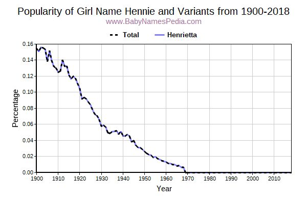 Variant Popularity Trend  for Hennie  from 1900 to 2015