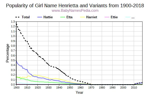 Variant Popularity Trend  for Henrietta  from 1900 to 2015