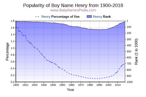 Popularity Trend  for Henry  from 1900 to 2016