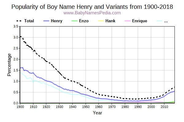 Variant Popularity Trend  for Henry  from 1900 to 2017