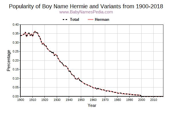 Variant Popularity Trend  for Hermie  from 1900 to 2015